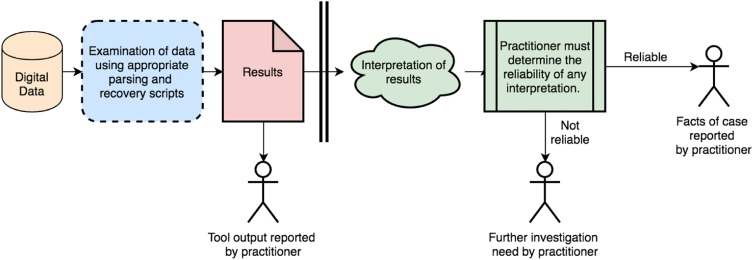 Part 1 Quality Assurance Mechanisms For Digital Forensic Investigations Introducing The Verification Of Digital Evidence Vode Framework Sciencedirect