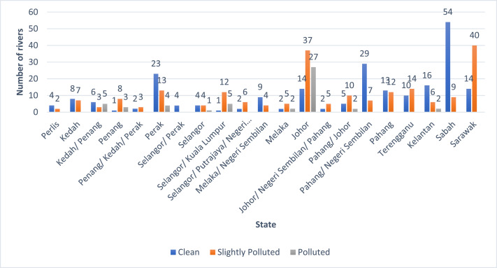 The River Water Quality Before And During The Movement Control Order Mco In Malaysia Sciencedirect