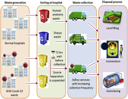 Novel coronavirus disease 2019 (COVID-19) pandemic: Considerations for the biomedical  waste sector in India - ScienceDirect