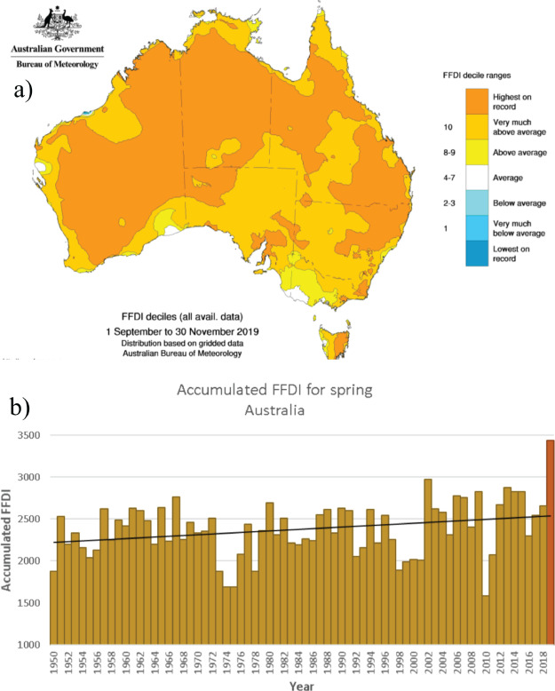 Impact Of Australia S Catastrophic 2019 20 Bushfire Season On Communities And Environment Retrospective Analysis And Current Trends Sciencedirect
