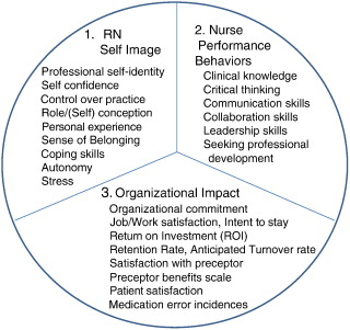 Nurse Residency Programs: An Evidence-Based Review of Theory