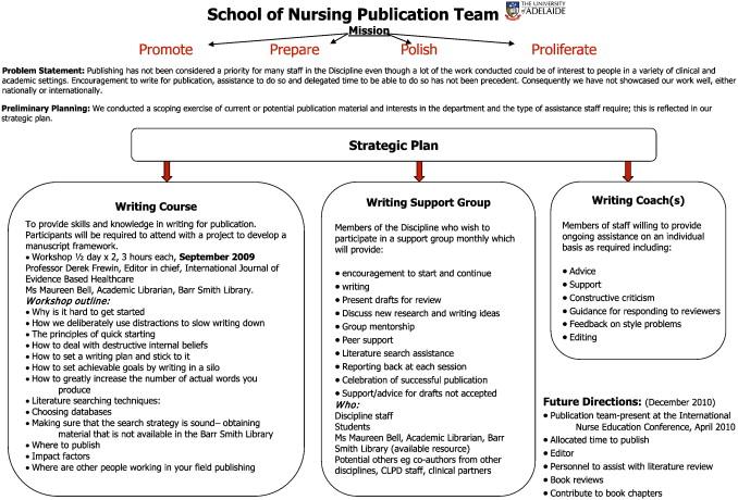 Publish Or Perish Ensuring Longevity In Nurse Education Evaluation