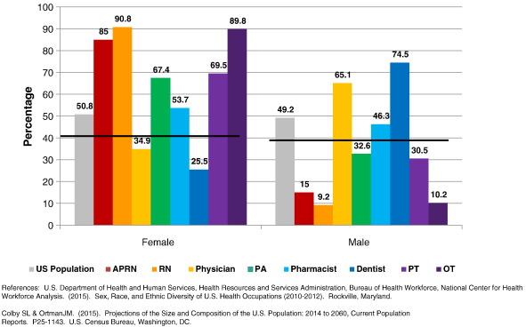 advancing diversity in academic nursing sciencedirect