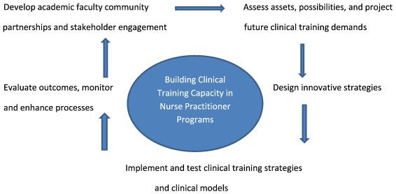 Building clinical education training capacity in nurse