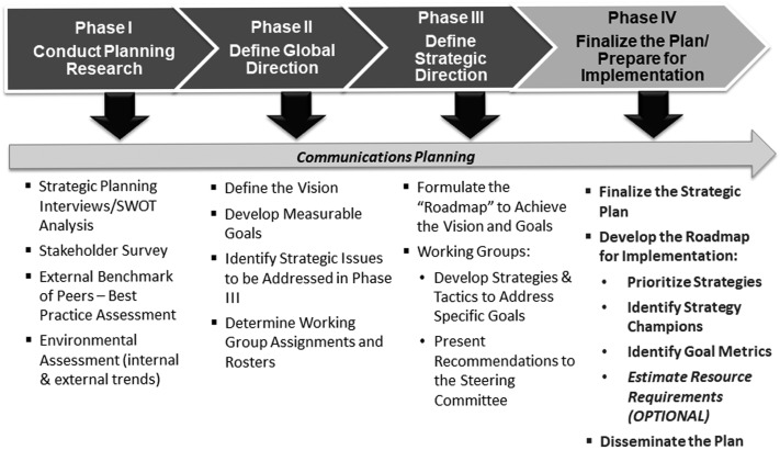 A Leadership Framework for Implementation of an Organization's