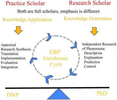 DNP and PhD scholarship: Making the case for collaboration