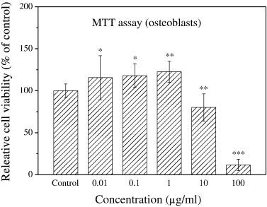 Porous gelatin/tricalcium phosphate/genipin composites