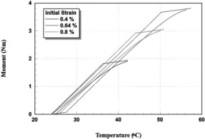 Finish Temperature - an overview | ScienceDirect Topics
