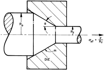 Wire Drawing - an overview   ScienceDirect Topics on wire rope, barbed wire, draw bench, blanking and piercing, hemming and seaming, superplastic forming, die cutting, tube drawing, draw plate, sheet metal,