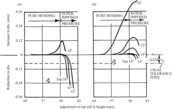 Bar Diameter - an overview   ScienceDirect Topics
