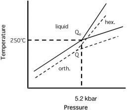 Hexagonal Space Group - an overview | ScienceDirect Topics