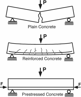 Reinforced Concrete An Overview Sciencedirect Topics