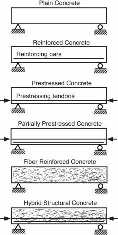 Plain Concrete - an overview | ScienceDirect Topics