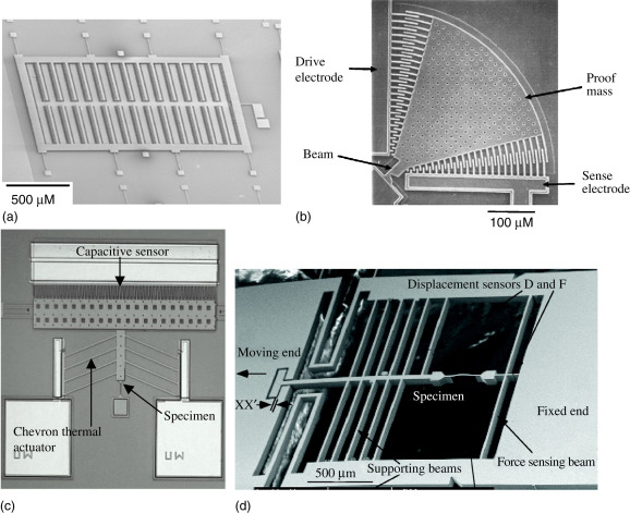 Comb Drive Actuator - an overview | ScienceDirect Topics