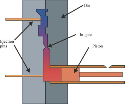 High Pressure Die Casting - an overview | ScienceDirect Topics