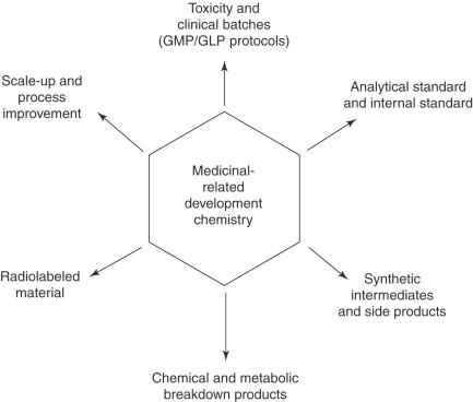 Nonoxinol 9 - an overview   ScienceDirect Topics