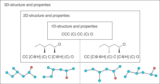 Chemical Database - an overview | ScienceDirect Topics