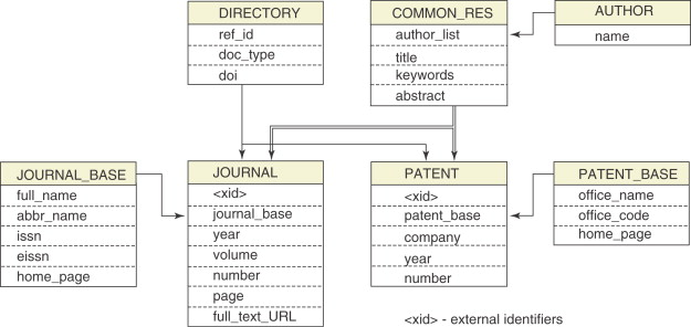 Bibliographic Database - an overview | ScienceDirect Topics