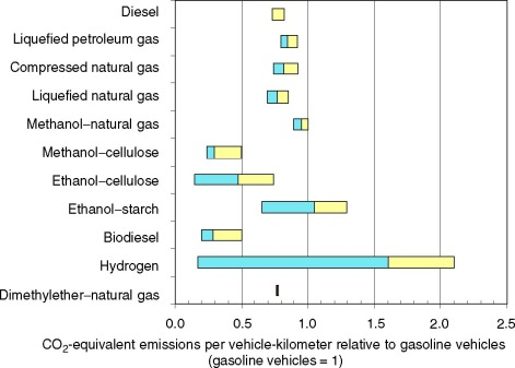 Alternative Fuel An Overview Sciencedirect Topics
