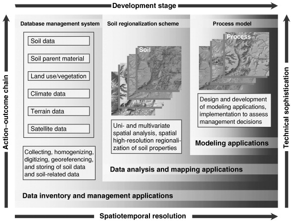 Georeferencing - an overview | ScienceDirect Topics