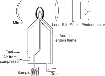 Flame Photometry - an overview   ScienceDirect Topics