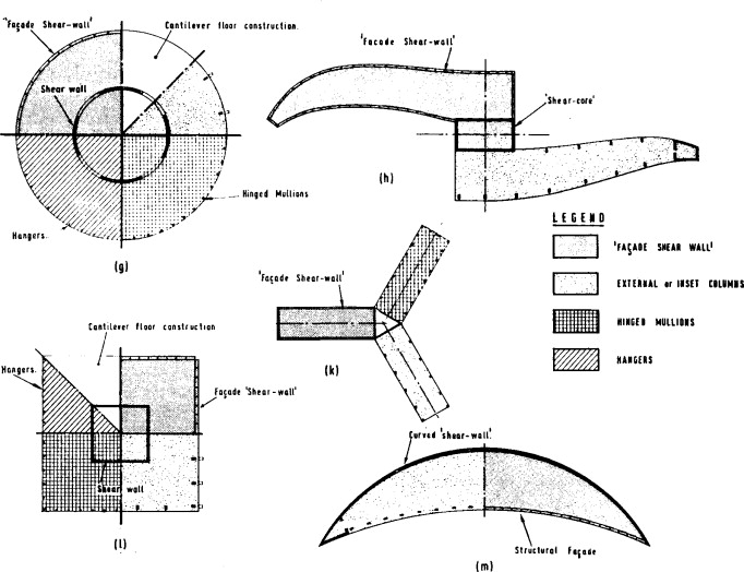 Shear Walls - an overview | ScienceDirect Topics