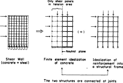 Analysis And Design Of Shear Wall Structures Sciencedirect