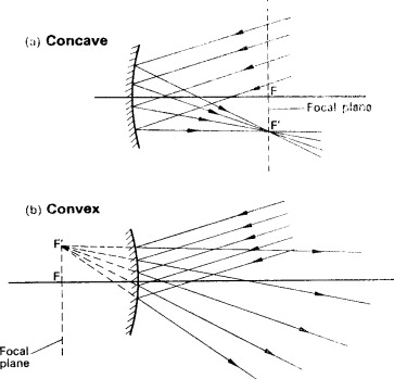 Center of curvature - an overview   ScienceDirect Topics