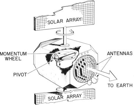 Antenna Diameter
