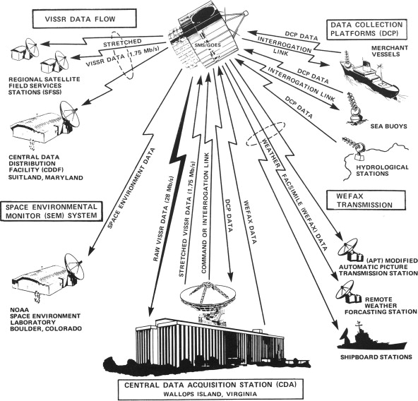 Weather Satellites - an overview | ScienceDirect Topics