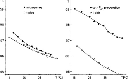 Lipid Structure Of Liver Microsomal Membranes Limitations Of A