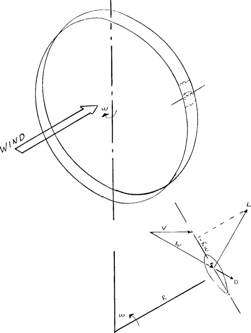 vertical axis wind turbine - an overview   ScienceDirect Topics