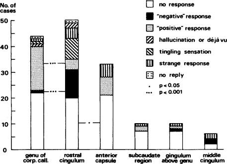 ELECTRICAL STIMULATION OF LIMBIC BRAIN IN PSYCHIATRIC