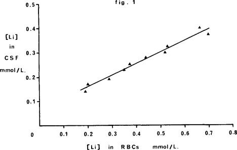 PHARMACOKINETIC STUDIES OF PSYCHOTROPIC DRUGS LITHIUM: SERUM