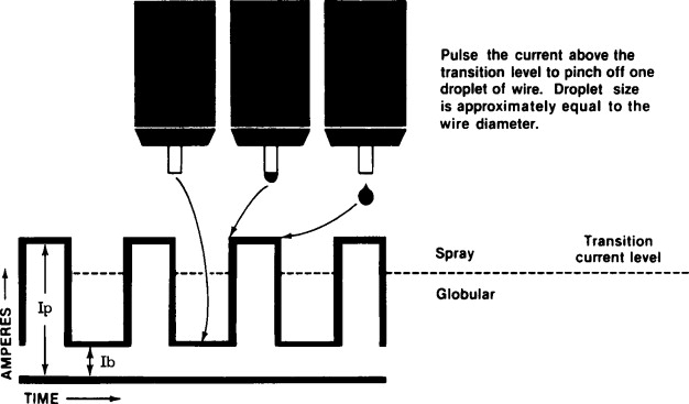 globular transfer an overview sciencedirect topicsspray transfer mode sign in to download full size image