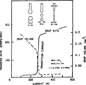 pulsed fm gma welding sciencedirect granville burbank download full size image