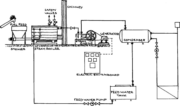 Steam Engines - an overview