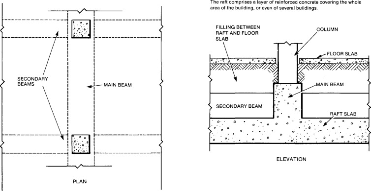 Raft Foundation An Overview Sciencedirect Topics