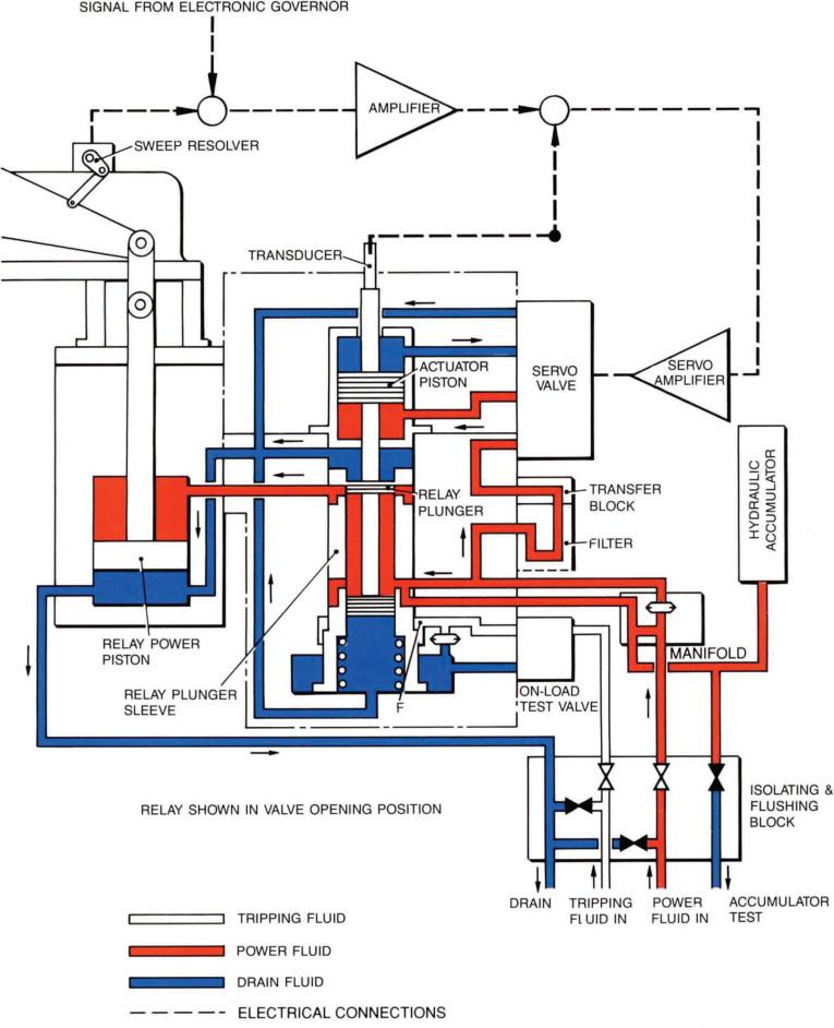 Power Piston An Overview ScienceDirect Topics