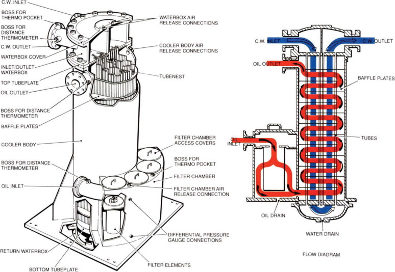 Oil Cooler - an overview | ScienceDirect Topics