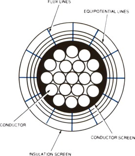 insulated cable an overview sciencedirect topics Fire Alarm Installation Diagram sign in to download full size image