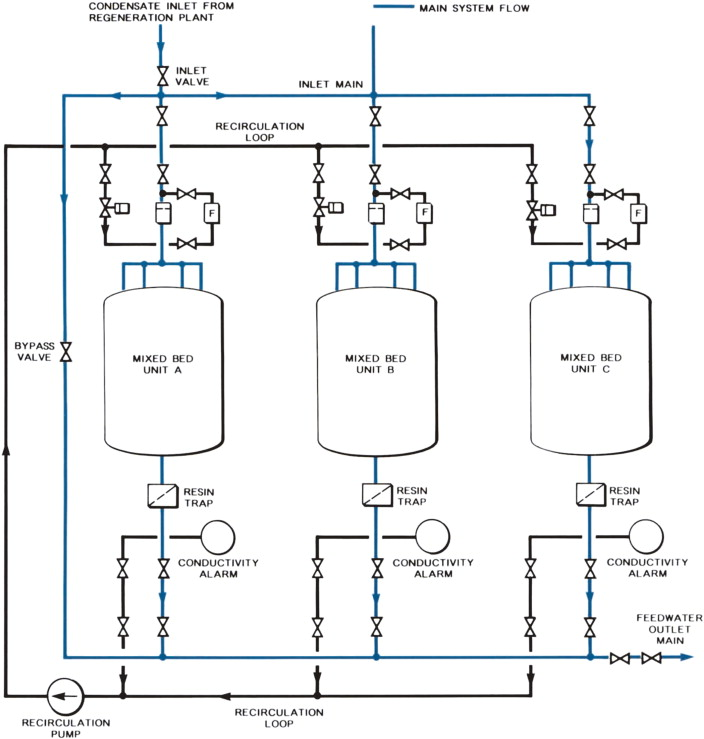 Water Treatment Plants - an overview   ScienceDirect Topics
