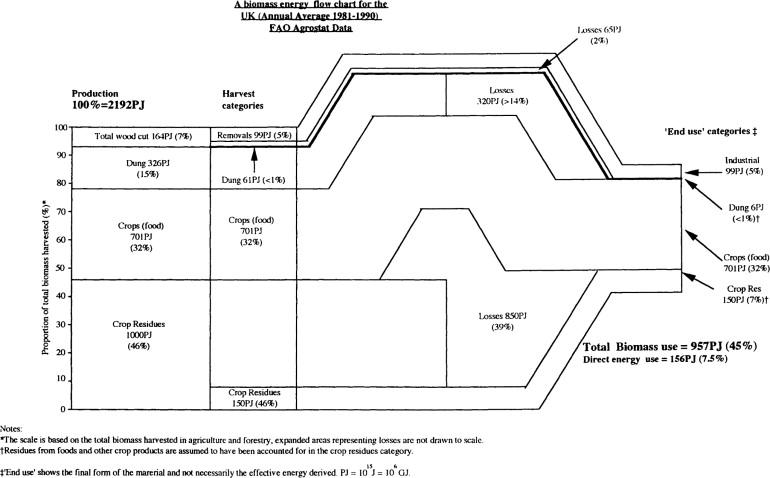 Befat Biomass Energy Flow Analysis Tool A Multi Dimensional Model