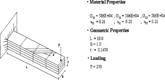 Cantilever Beam - an overview | ScienceDirect Topics
