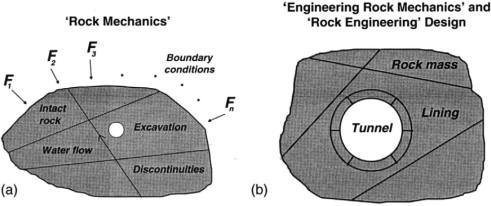Engineering Rock Mechanic An Overview Sciencedirect Topics