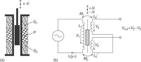 linear variable differential transformer - an overview