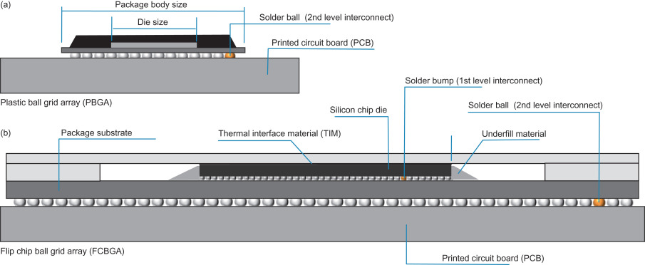 Lead-Free Solder - an overview   ScienceDirect Topics