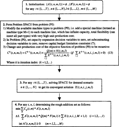 Mixed Integer Programming - an overview | ScienceDirect Topics