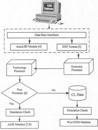 CAM SYSTEM FOR EFFICIENT GENERATION OF PART-PROGRAMS FOR WIRE-EDM ...