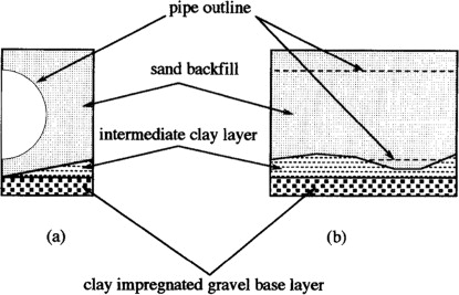 Sand Backfill - an overview | ScienceDirect Topics